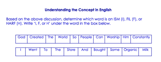 Understanding the concept in English