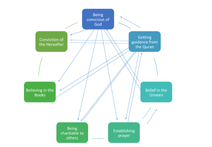 muslim cycle of success